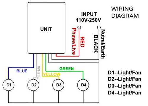 RF remote control diagram