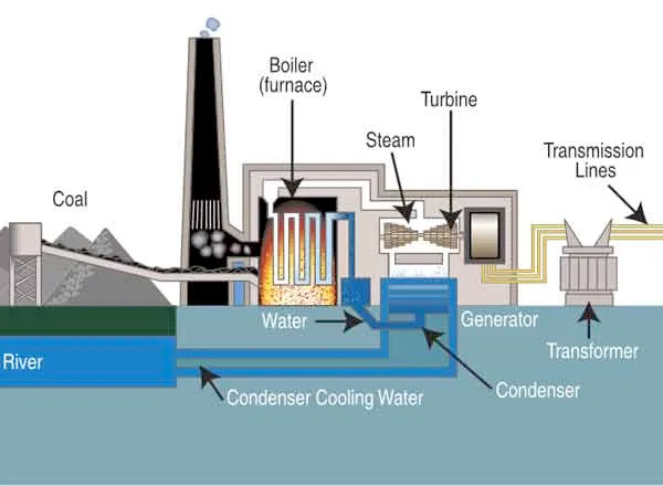 Thermal-Electric-Power-Plant